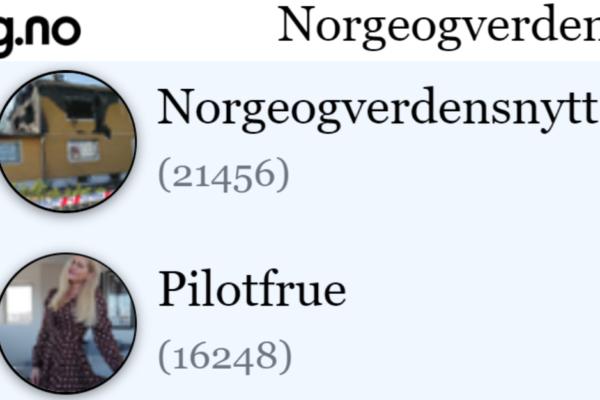 Idag er NorgeOgVerdensNytt en av Norges mest leste blogg. Tusen takk til alle våre faste og nye lesere. Vi kunne ikke klart det uten dere